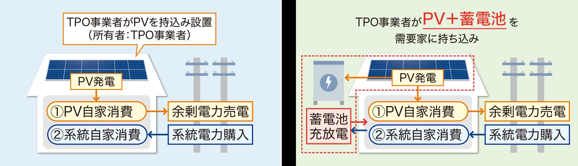 図:TPO
