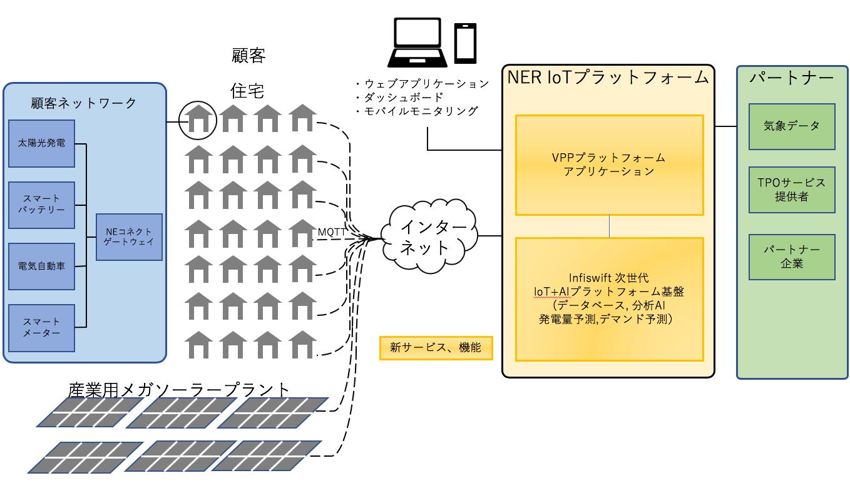 次世代プラットフォーム並びにVPPプラットフォームを活用した新しいサービスの提供イメージ
